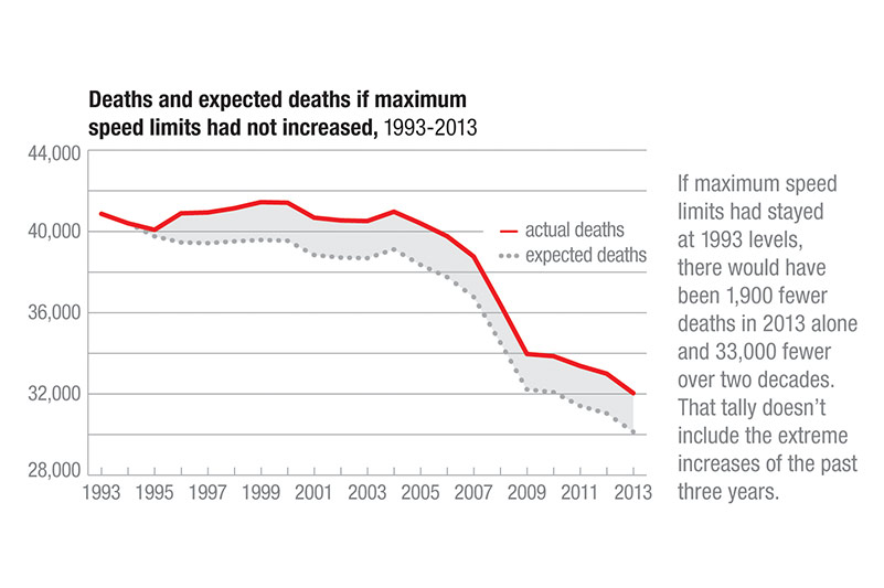Death and expected deaths high speed limits graph