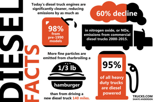 Diesel Facts Graphic