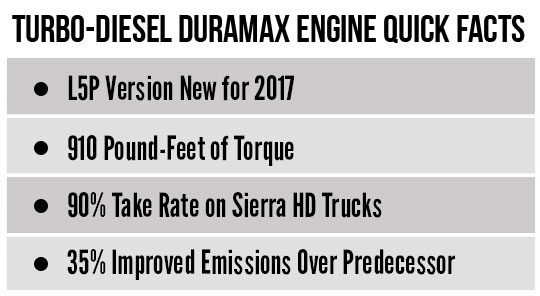 turbo-disel engine Sierra denalli quick facts