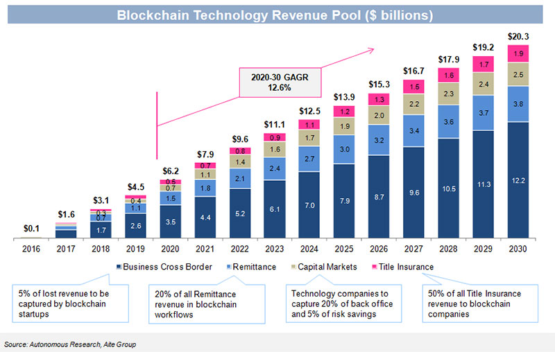 2030 Projection of Blockchain Technology Market