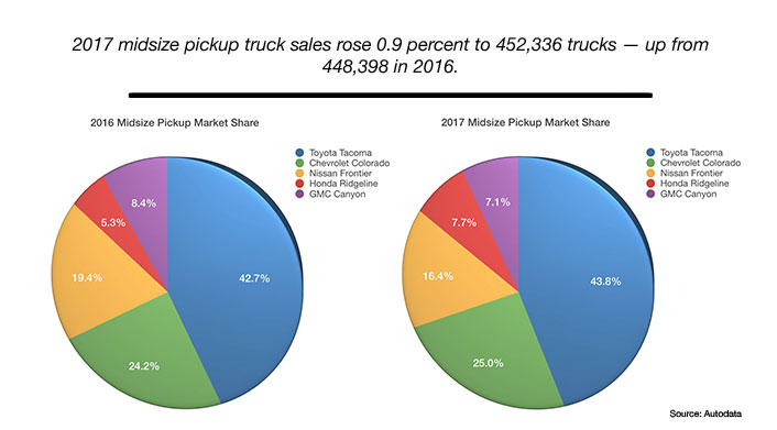 mid size pickup truck sales pie graph chart