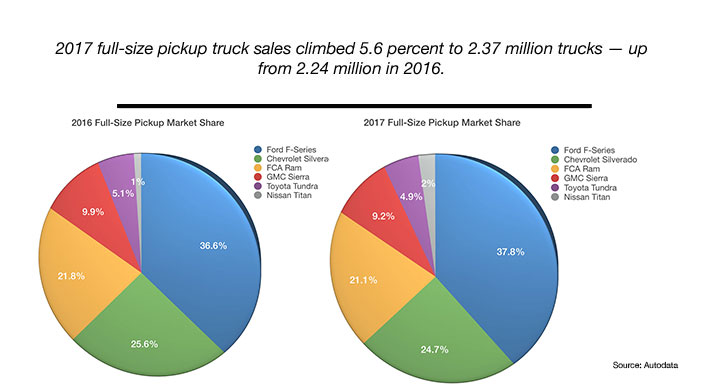 full size pickup truck sales pie graph chart