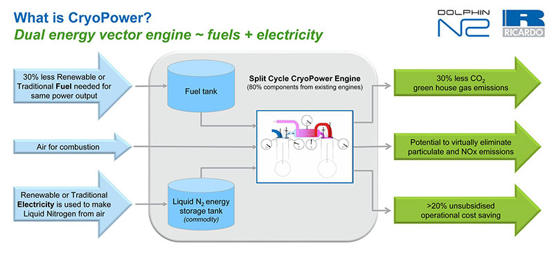 CryoPower, a clean diesel engine that can slash emissions and cut fuel costs, was developed by British engineering firm Ricardo and University of Brighton