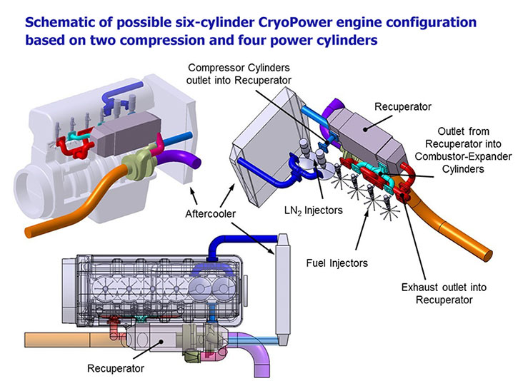 The Crypower system adds several components to a conventional diesel engine, alters the air intake, fuel combustion cycles.